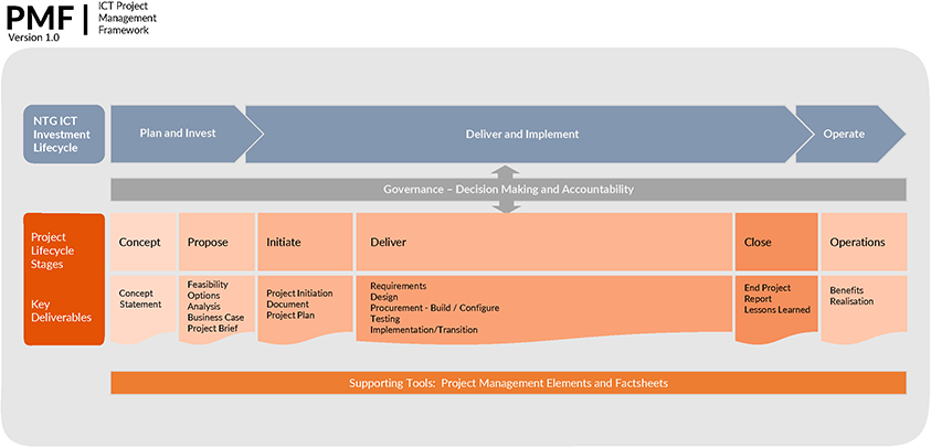 Project Management Framework Lifecycle Diagram